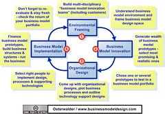 Business Model Innovation - from framing to im...
