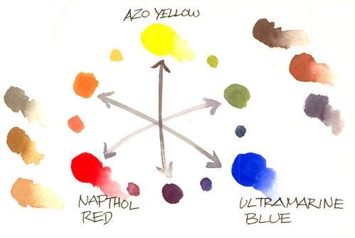 3-color wheel scan