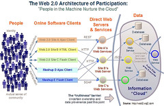 Web 2.0 Architecture of Participation (CharlieBrown8989) Tags: oreilly screenshot web web20 charliebrown8989 dionhinchcliffe web2wsj2com