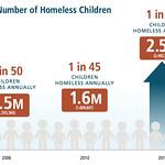 "children-homeless <a style=""margin-left:10px; font-size:0.8em;"" href=""http://www.flickr.com/photos/130241449@N04/18675112825/"" target=""_blank"">@flickr</a>"