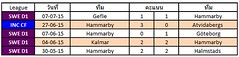 ผลการแข่งขันล่าสุดของ Hammarby   ชนะ 1  แพ้ 1  เสมอ 3