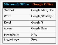 Microsoft vs Google - liblog - Liblog 第九传媒
