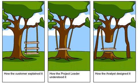 tree perception 1