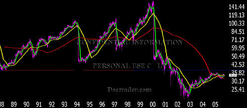 General Electric 18 year cpr