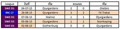 ผลการแข่งขันล่าสุดของ Djurgardens  ชนะ 2  แพ้ 0  เสมอ 3