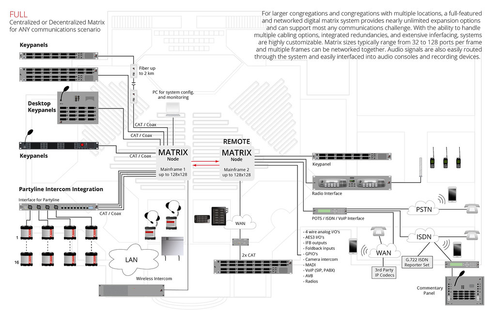 house of worship (system overview) (riedel communications) tags: riedel  riedelcommunications communications