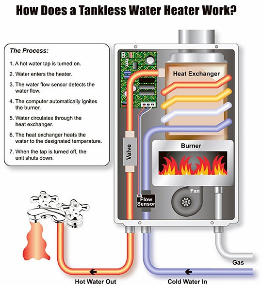 How a Rinnai Tankless Water Heater Works