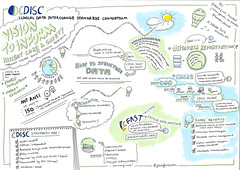 CDISC Approach to Standards Development and Curation/SHARE