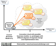 Business Model Change and Innovation