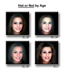 Attractiveness by Age Experiment