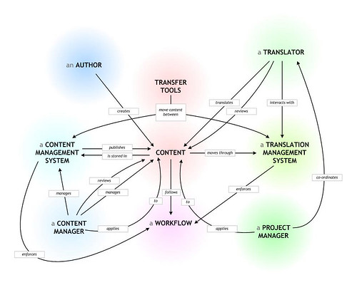 Translation Process - Visual Thinking