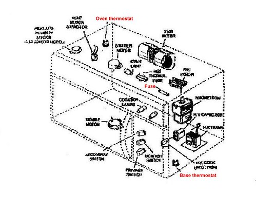 Flickriver Photoset Microwave Ovens By Zenzoidman