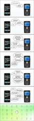 iPhone versus Smartphone