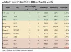 ในเอเชีย (ยกเว้นญี่ปุ่น) ที่ไหนมี Upside สูงสุด? ปีนี้ผมมองหุ้นไทยไม่ดี มี Upside จำกัด เมื่อเทียบกับตลาดอื่นทั่วโ,ก จะเห็นว่า ไปอยู่เมืองนอกดีกว่า ตารางด้านล่างมาจาก Research ของ Goldman Sachs พบว่า 1) มองหุ้นไทยไม่ค่อยดีเหมือนกัน อยู่โซนล่างของตาราง 2)