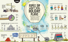 travel (the_digitalmonkey) Tags: data infoviz infographics dataviz datavisualization infograph