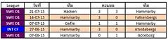 ผลการแข่งขันล่าสุดของ Hammarby   ชนะ 2   แพ้ 1 เสมอ 2
