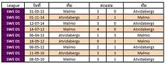สถิติการเจอกันระหว่างทีมชาติ Atvidabergs  VS Malmo