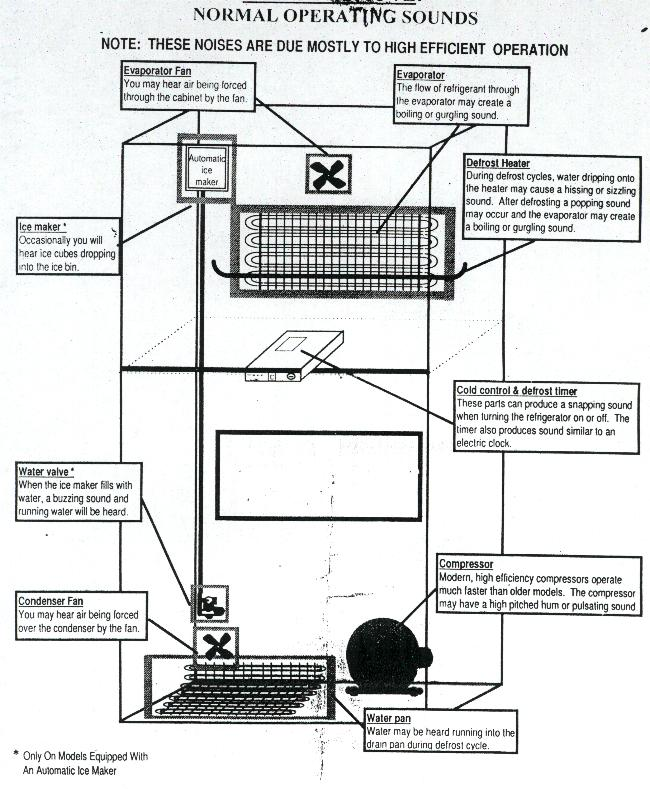 wiring diagram samsung refrigerator with Whirlpool Refrigerator Freezer Diagram on Index also 24lp3 Ge Profile Model Pds22mcpbbb Bottom Freezer Gets Warm further T2403613 Kenmore side side cold spot 4 years old as well Carrier Gas Pack Wiring Diagram besides Samsung Schematic Diagrams For Electric Range.