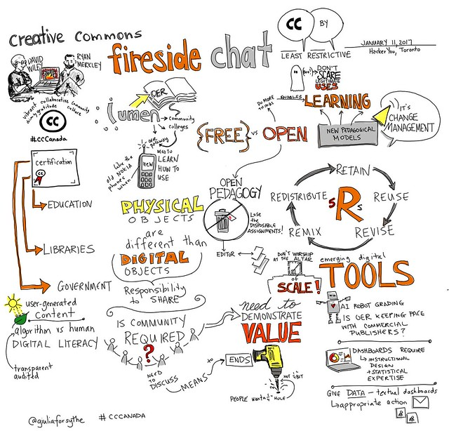 Creative commons fireside chat with @opencontent & @ryanmerkley #CCCanada #viznotes