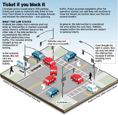 Blocking Intersections