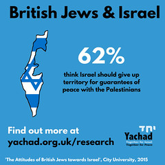 British Jews on Territory