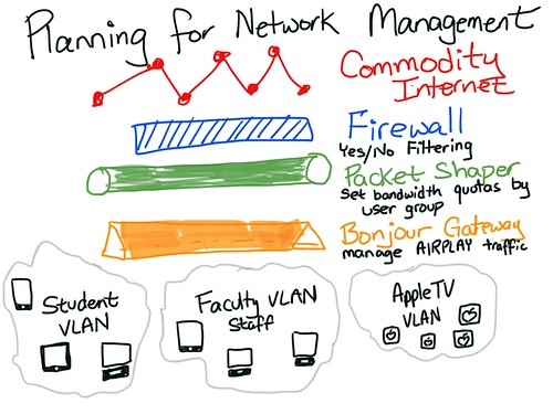Planning for network management by Wesley Fryer, on Flickr
