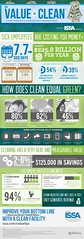 ISSA Value of Clean Infographic 2015 (CleaningAsia.com) Tags: cleaning issa valueofclean