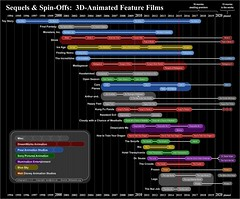 Movie Sequels - 3D-animation 3069 x 2544 (Rixn) Tags: chart cinema film 3d graphics sony pixar diagram animation movies universal dccomics superheroes marvel universe cinematic information reboot infographic informationdesign shared spinoff infographics sequel sequels