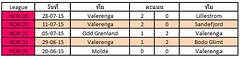 ผลการแข่งขันล่าสุดของ Valerenga ชนะ 3   แพ้ 1  เสมอ 1