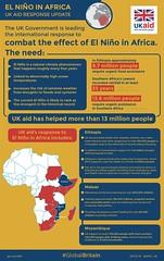 El Niño in Africa - UK aid Infographic Dec 2016