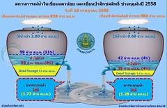 เร่งผันน้ำจากสระเก็บพระราม9  เพื่อช่วยเหลือเกษตรกรปทุมธานี