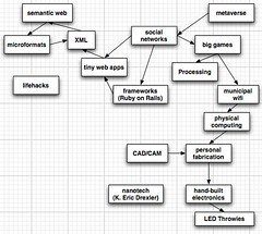 My technical interests imagined as a field of stars (atduskgreg) Tags: blog technology elkins idfdz