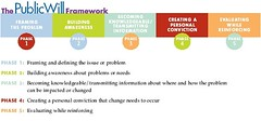Framework for Building Public Will