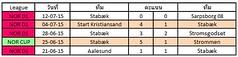 ผลการแข่งขันล่าสุดของ  Stabæk  ชนะ 2  แพ้ 1  เสมอ 2