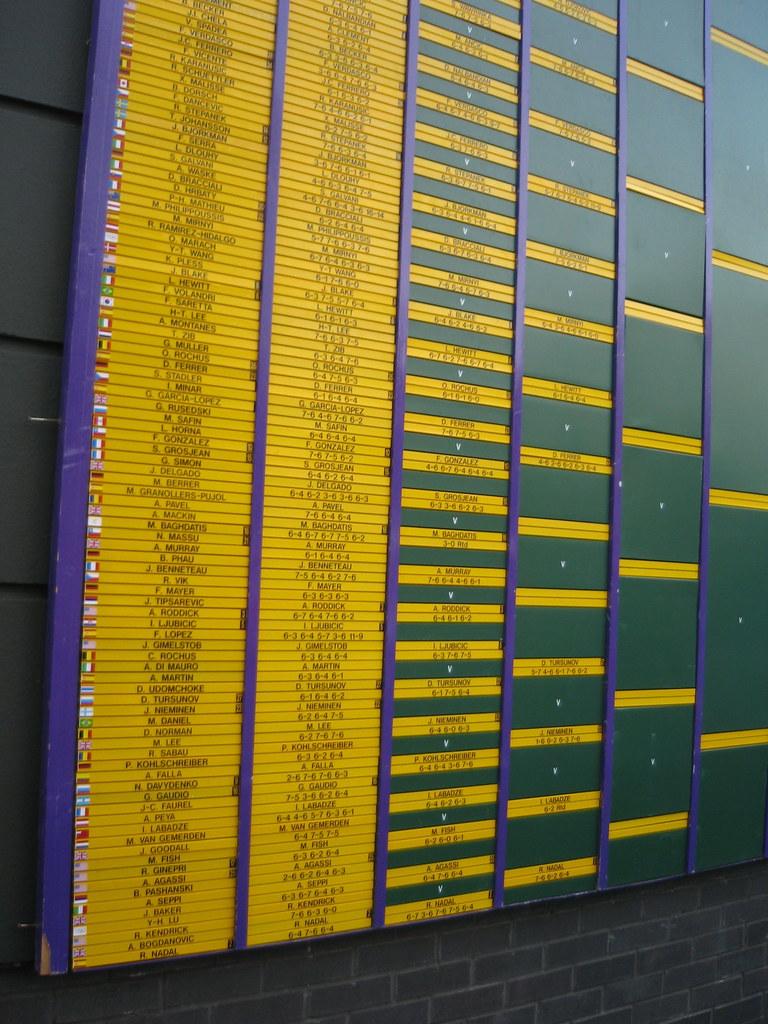 Wimbledon - Men'd Draw @ end of day