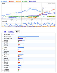 Google Trends CMS