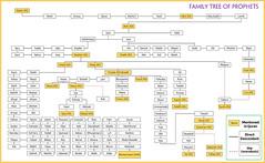 Family tree of Prophets (Allah.Is.One) Tags: familytree prophets islam prophetsinislam muslim messengers allah adam idris nuh ibrahim saleh ismail ishaq yaqub yusuf musa harun yunus ayyub zulkifli daud suleiman isa zakaria maryam yahya shuaib hud lut muhammadsaw muhammad