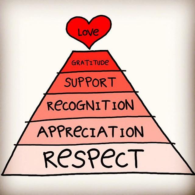 #respect #appreciation #recognition #support #gratitude #love #enlightenment via @gapingvoid