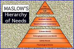 Maslow Hierarchy of Needs reference