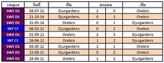 สถิติการเจอกันระหว่างทีมชาติ Orebro VS Djurgardens