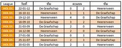 สถิติการเจอกันระหว่างทีมชาติ Heerenveen VS De Graafschap