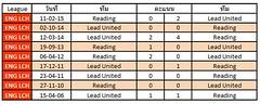 สถิติการเจอกันระหว่างทีม Reading VS Lead United