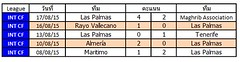 ผลการแข่งขันล่าสุดของ Las Palmas   ชนะ 2   แพ้ 3   เสมอ 0