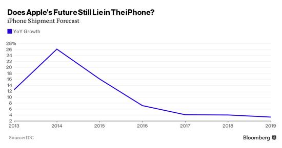 分析师:iPhone终于要卖不动了