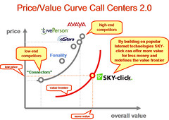 Call Center Market 2.0