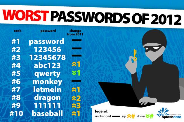 សកម្មភាពលេងអ៊ីនធើណេត 5 យ៉ាង អាចអោយគេ Hack ចូល ដោយមិនដឹងខ្លួន!