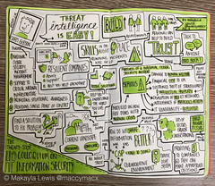Sketchnotes from Hewlett-Packard Colloquium on Information Security 2015 Threat intelligence is easy! talk by Chris Gibson (Drawn by Makayla Lewis) (maccymacx) Tags: hp sketching security information infosec royalholloway isg cybersecurity sketchnotes