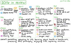 2017-01-08b 2016 in review #journal #review #yearly (sachac) Tags: journal review yearly