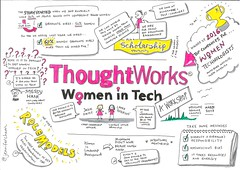 Thoughtworks Workshop on Women in Tech