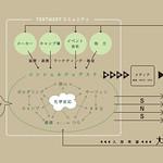 シェアハウスのコンセプト設定とメディア化の写真